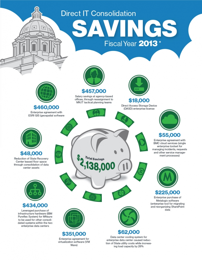 FY13 Savings Infographic